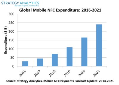 Strategy Analytics: Mobile NFC Payments Growth (Finally) on the Horizon