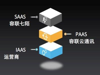 PaaS+SaaS 全方位满足客户需求