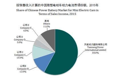 Figure 3: Share of Chinese Power Battery Market for Mini Electric Cars in Terms of Sales Income