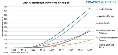 STRATEGY ANALYTICS: 1 in 8 homes in North America to own an Ultra HD TV by end 2016