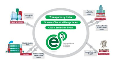 Bureau Veritas launches Environmental Emission Tool for Textile Industry