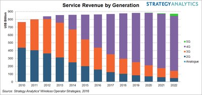 Strategy Analytics: Global 4G Service Revenue to Exceed 3G in 2016