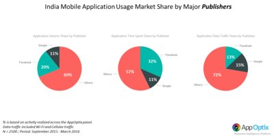 Strategy Analytics: Indian Mobile Users Spend 45 Minutes/day on Facebook Properties