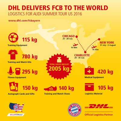 DHL Announces $137 Million Investment Plan in U.S. E-commerce Infrastructure and Services