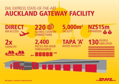 DHL Express Opens Expanded Auckland Airport Facility to Cater to Significant Growth in International Trade