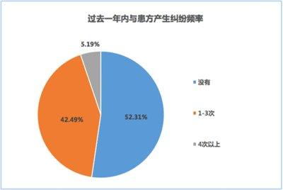 杏树林医线调查:半数医生一年内发生过医疗纠纷