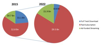 Streaming To Account For 95% Of Mobile Music By 2022
