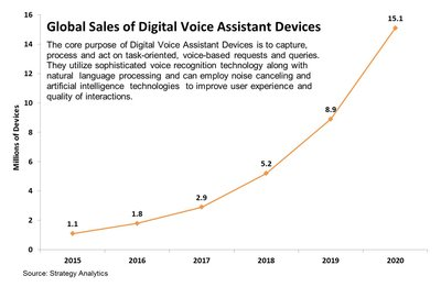 Strategy Analytics: Amazon, Google to Ship Nearly 3 Million Digital Voice Assistant Devices in 2017