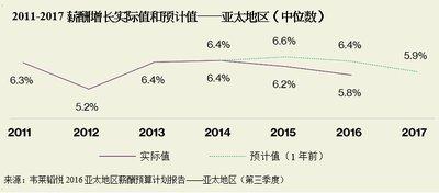 韦莱韬悦:亚太地区2017年薪酬增长率预计为5.9%,增长趋势放缓