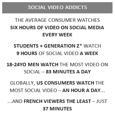 "Social Video Statistics from Brightcove's ""The Science of Social Video Study"""