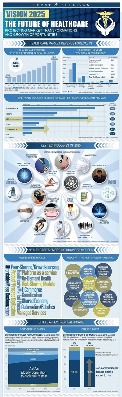 Technology Innovation to Offer New Billion-dollar Growth Opportunities in the Global Healthcare Industry by 2025