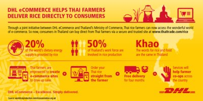 DHL eCommerce offers e-commerce expertise and logistics services to help Thai rice farmers deliver rice directly to consumers