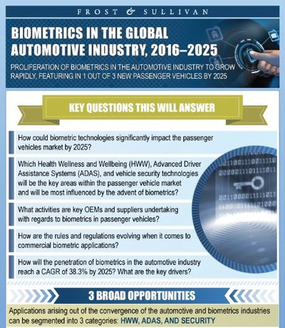 Advancements in biometrics will radically transform the driving experience, health wellness and wellbeing (HWW), and security of vehicles by 2025. As one in three new passenger vehicles begin to feature fingerprint recognition, iris recognition, voice recognition, gesture recognition, heart beat monitoring, brain wave monitoring, stress detection, fatigue monitoring, eyelid monitoring, facial monitoring, and pulse detection.