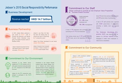 Jebsen Group Releases Corporate Social Responsibility Report 2016, Enhancing Innovations and Embracing Change