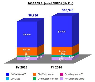 Galaxy Entertainment Group Announces Q4 2016 & Full Year Highlights
