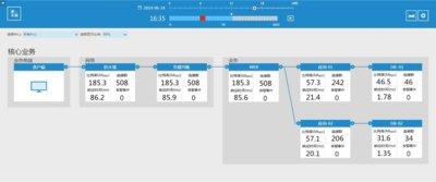 天旦NPM产品-服务路径图