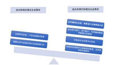 """图5:适合""""前端全埋点""""的企业需求与适合""""后端代码埋点""""的企业需求"""