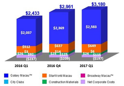 Galaxy Entertainment Group Selected Unaudited Q1 2017 Financial Data
