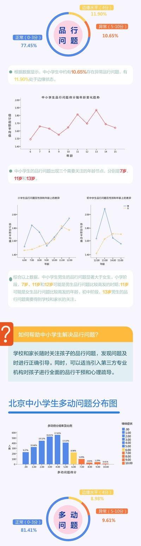 北京市中小学生心理成长指数白皮书内容