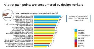 睿客在开始制造产品前进行了大量的调研,发现设计师用户的困扰,首款产品DS ON就是解决所有这些痛点的产物