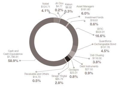 Investment holdings by source (HK$ millions, as a percentage of total assets)