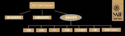 """高金实施""""SAIF Banker""""计划 实现教室到市场无缝衔接"""
