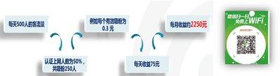"D-Link智慧云平台帮助美食城通过WiFi赚""广告费"""