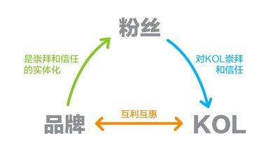 粉丝、KOL与品牌的关系链