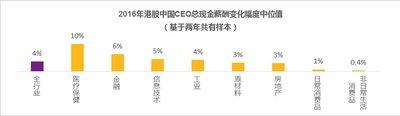 2016年港股中国CEO总现金薪酬变化幅度中位值(基于两年共有样本)