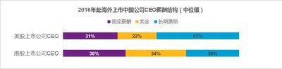 2016年赴海外上市中国公司CEO薪酬结构