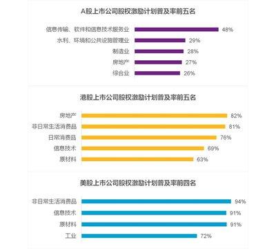 韦莱韬悦:中国上市公司高管薪酬解密(三)