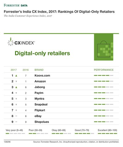 Forrester's India CX Index, 2017: Rankings Of Digital-Only Retailers