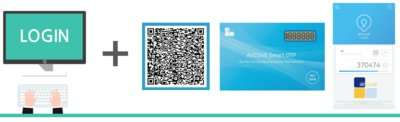 AirCUVE's V-FRONT can easily connect and support many authentication factors, such as QR Code, OTP Card, Mobile or Email OTP Apps and PUSH