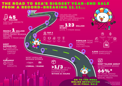 Lazada Group OR2017 11.11 Success Metrics Infographics