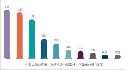 中国大陆地区省、直辖市企业对海外内容输出总量10强