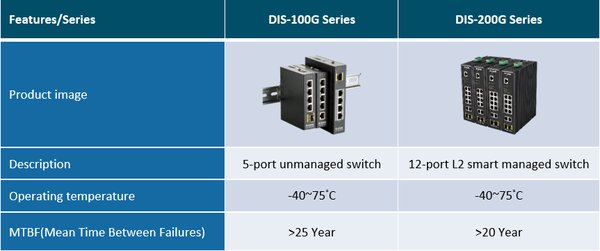 D-Link Introduces Superior Reliability with New Industrial Ethernet Switches