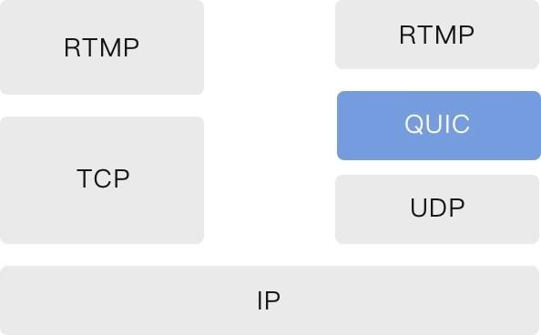 率先将QUIC协议应用于直播云,七牛直播云全面升级