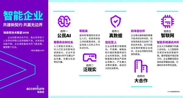 埃森哲发布全球《技术展望2018》报告