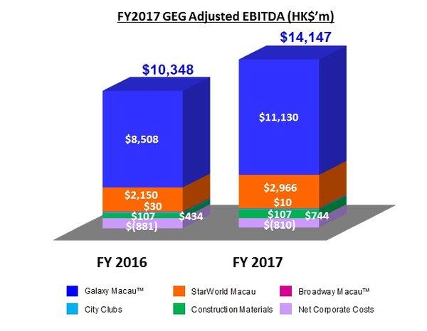 Graph of FY 2017 GEG Adjusted EBITDA