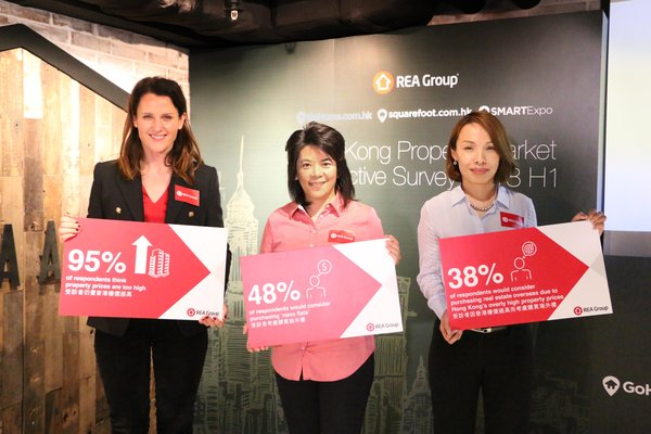 REA Group '2018 H1 Hong Kong Property Market Perspective Survey' Survey Announcement