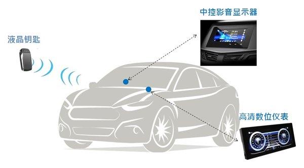 环旭电子车联网显示屏产品图