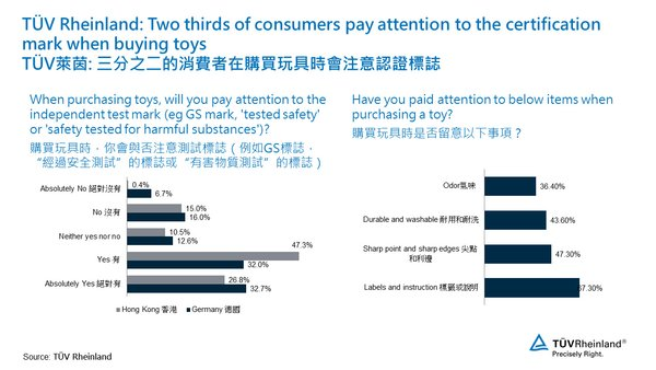 Two thirds of consumers pay attention to the certification mark when buying toys