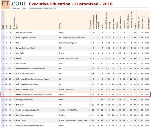"""《金融时报》全球高管教育""""2018年度排名榜单"""""""