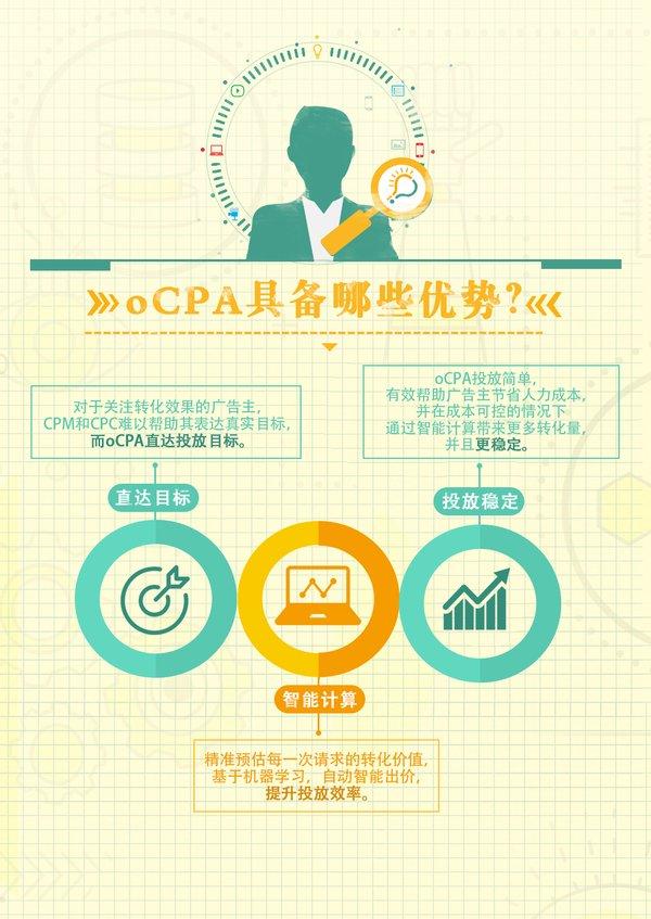 腾讯社交广告oCPA助力新东方在线 精准对话考研学子