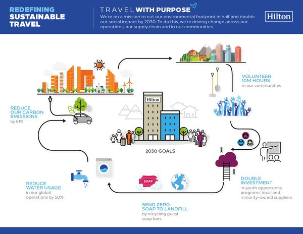 Hilton Redefines Sustainable Travel