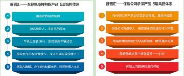保鑫汇产品拥有五层风控体系
