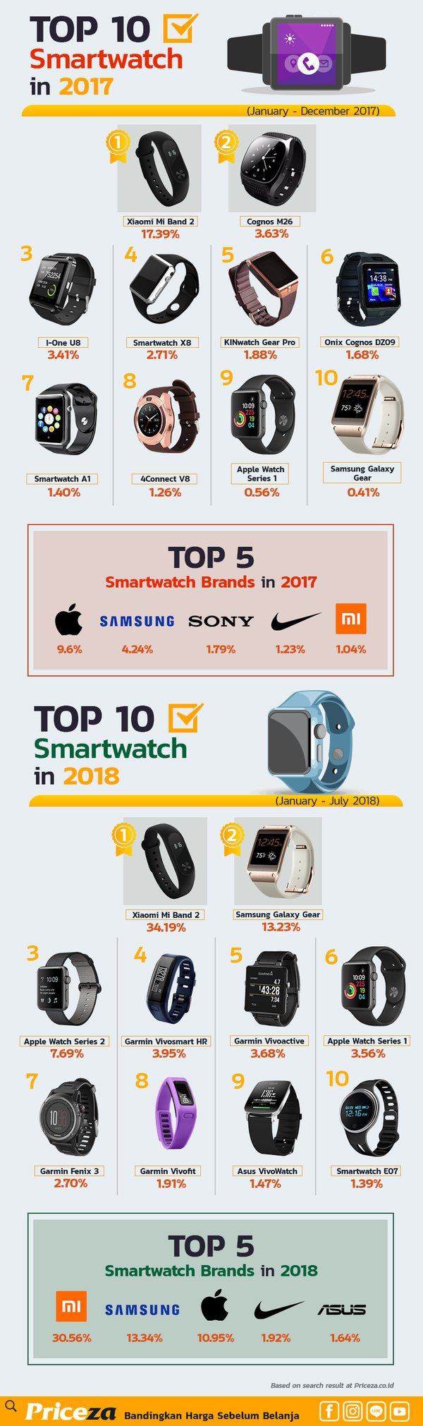 Smartwatch Trends in 2017-2018