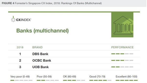 Forrester's Singapore CX Index, 2018: Rankings of Banks (Multichannel)