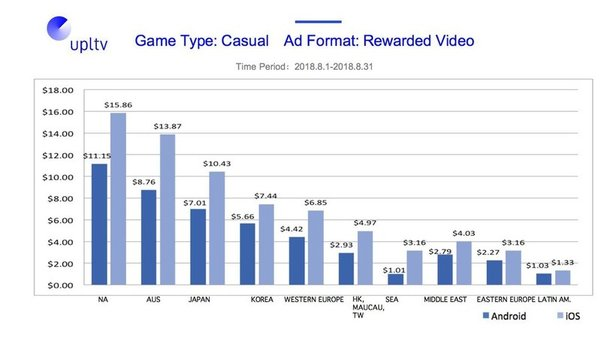 Game Type: Casual; Ad Format: Rewarded Video