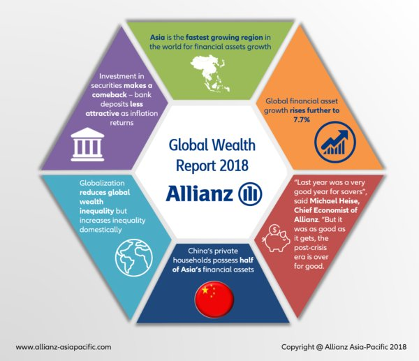 Allianz Issues Singapore Highlights from the Latest Global Wealth Report: The end of complacency